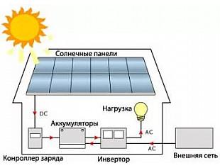 Советы по выбору солнечных батарей для дома