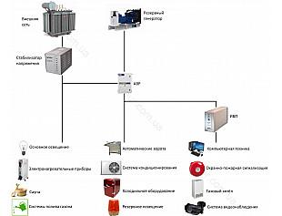 Решения по автономному электроснабжению для частного дома