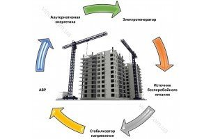 Решения по автономному электроснабжению для строительства